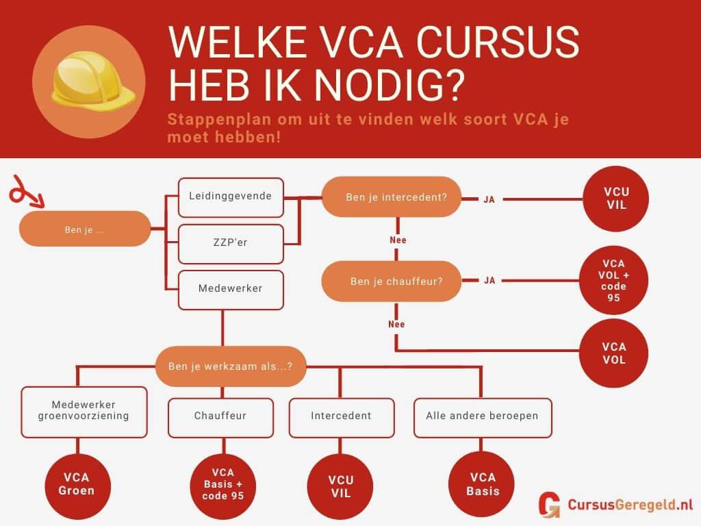welke vca cursus